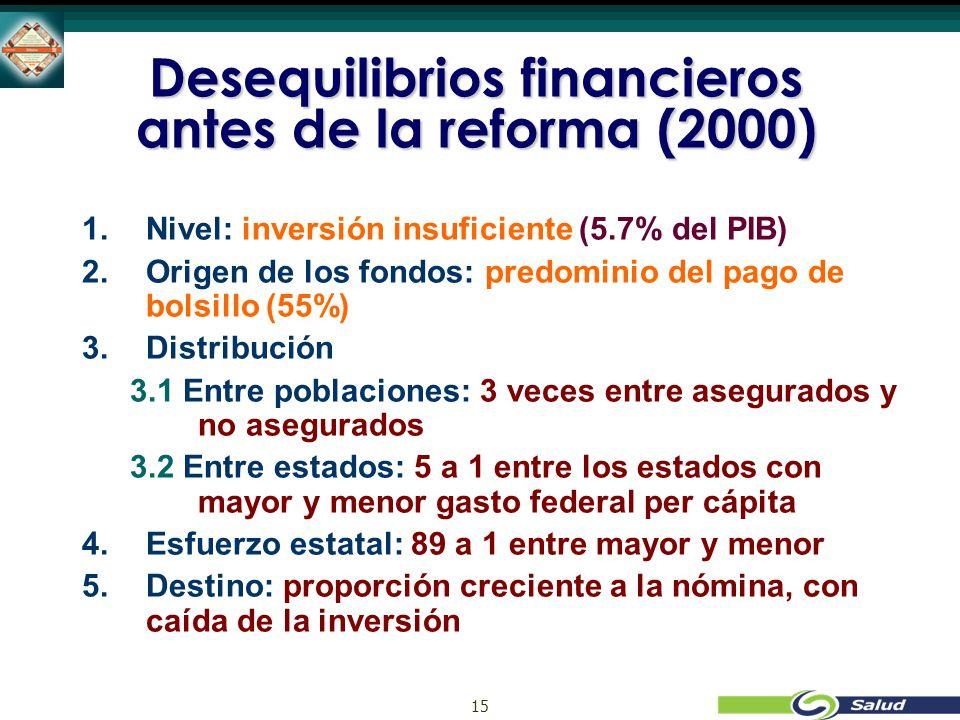 15 Desequilibrios financieros antes de la reforma (2000) 1.