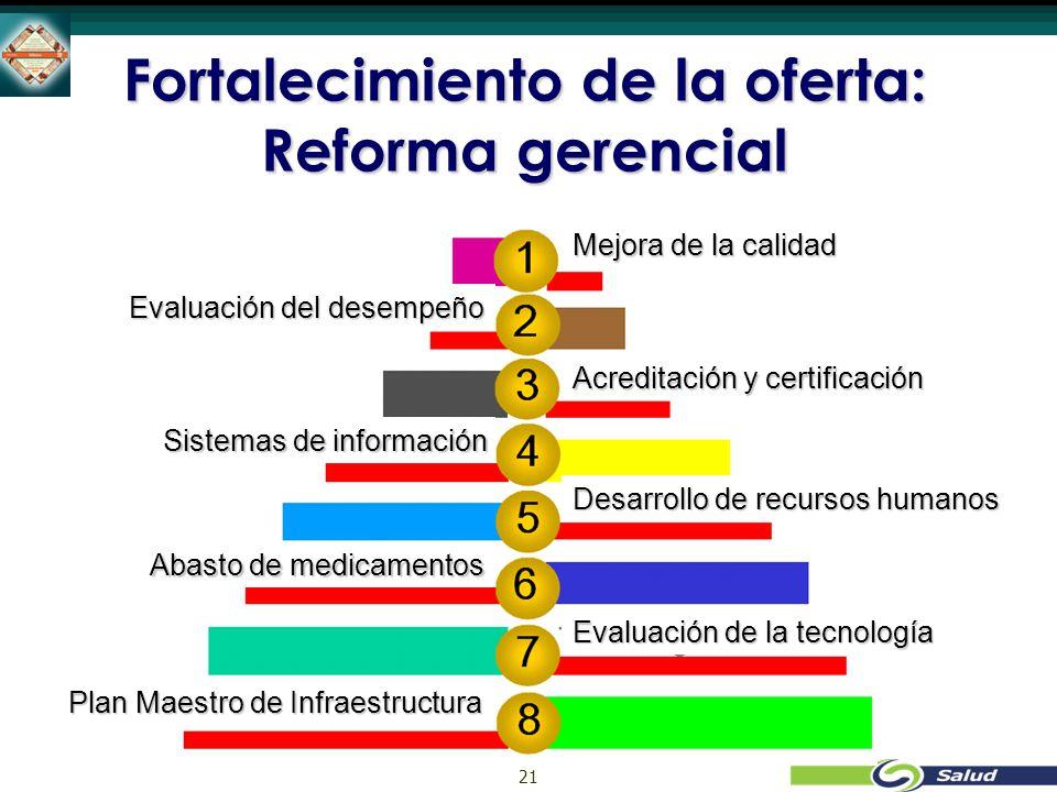 21 Fortalecimiento de la oferta: Reforma gerencial Mejora de la calidad Evaluación del desempeño Acreditación y certificación Sistemas de información Desarrollo de recursos humanos Abasto de medicamentos Evaluación de la tecnología Plan Maestro de Infraestructura