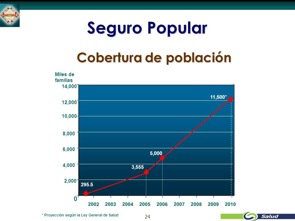 24 Seguro Popular * Proyección según la Ley General de Salud 295.5 3,555 11,500* 0 2,000 4,000 6,000 8,000 10,000 12,000 14,000 200220032004200520062007200820092010 Miles de familias 5,000 Cobertura de población
