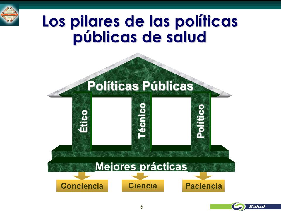 6 PacienciaConciencia Ciencia Los pilares de las políticas públicas de salud Políticas Públicas Mejores prácticas Ético Técnico Político