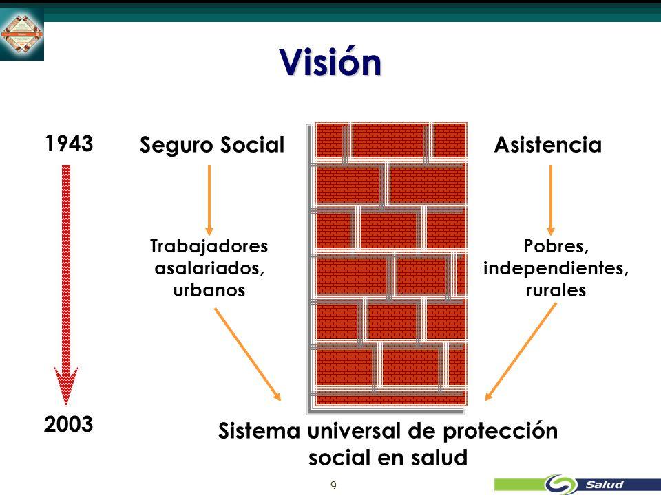 9 Visión Seguro Social Trabajadores asalariados, urbanos Asistencia Sistema universal de protección social en salud Pobres, independientes, rurales 1943 2003