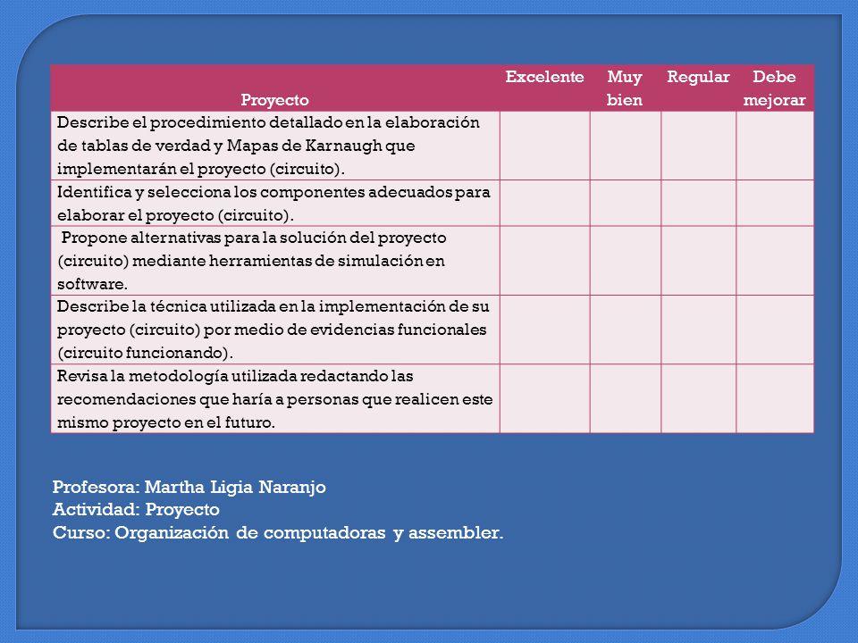 Proyecto Excelente Muy bien Regular Debe mejorar Describe el procedimiento detallado en la elaboración de tablas de verdad y Mapas de Karnaugh que implementarán el proyecto (circuito).