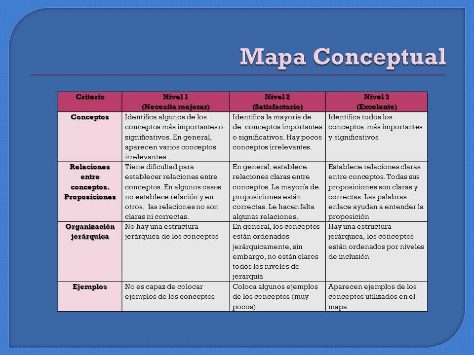 Criterio Nivel 1 (Necesita mejorar) Nivel 2 (Satisfactorio) Nivel 3 (Excelente)Conceptos Identifica algunos de los conceptos más importantes o significativos.