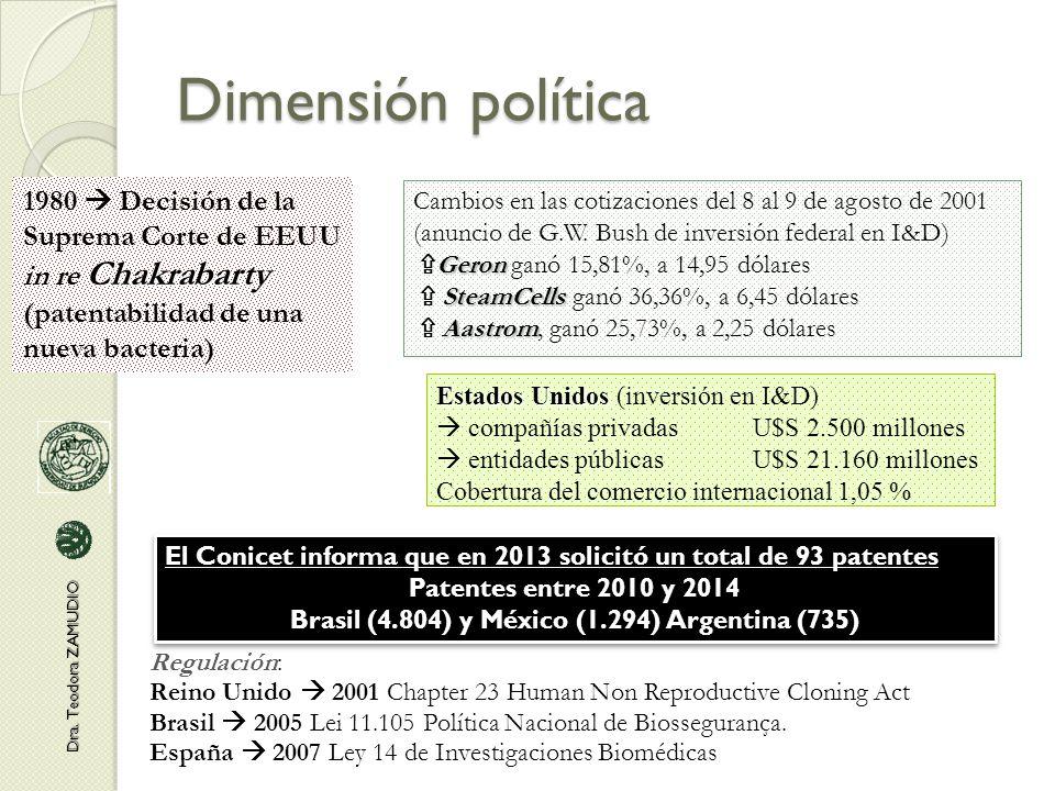 Dimensión política Dra.