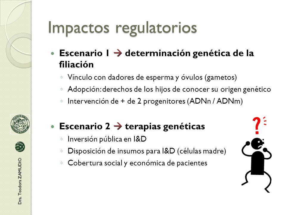 Impactos regulatorios  Escenario 1  determinación genética de la filiación ◦ Vínculo con dadores de esperma y óvulos (gametos) ◦ Adopción: derechos de los hijos de conocer su origen genético ◦ Intervención de + de 2 progenitores (ADNn / ADNm)  Escenario 2  terapias genéticas ◦ Inversión pública en I&D ◦ Disposición de insumos para I&D (células madre) ◦ Cobertura social y económica de pacientes Dra.