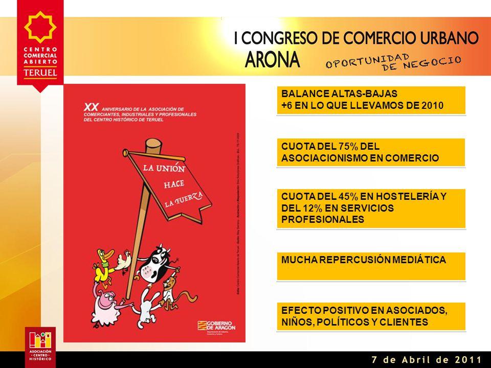 BALANCE ALTAS-BAJAS +6 EN LO QUE LLEVAMOS DE 2010 BALANCE ALTAS-BAJAS +6 EN LO QUE LLEVAMOS DE 2010 CUOTA DEL 75% DEL ASOCIACIONISMO EN COMERCIO CUOTA DEL 45% EN HOSTELERÍA Y DEL 12% EN SERVICIOS PROFESIONALES MUCHA REPERCUSIÓN MEDIÁTICA EFECTO POSITIVO EN ASOCIADOS, NIÑOS, POLÍTICOS Y CLIENTES