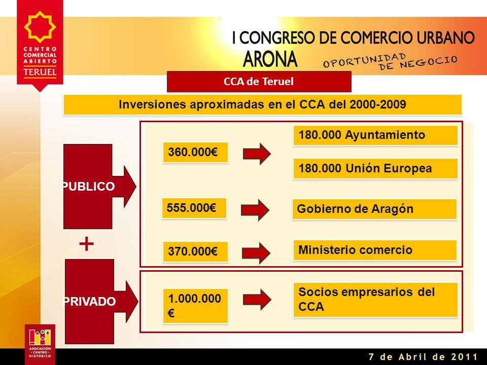 CCA de Teruel 180.000 Ayuntamiento 360.000€ 180.000 Unión Europea Ministerio comercio 370.000€ Gobierno de Aragón 555.000€ Socios empresarios del CCA 1.000.000 € PUBLICO PRIVADO + Inversiones aproximadas en el CCA del 2000-2009