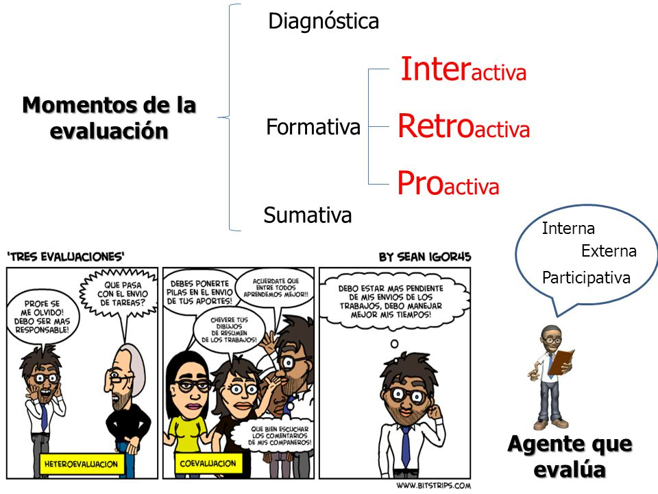 Momentos de la evaluación Agente que evalúa Diagnóstica Formativa Sumativa Inter activa Retro activa Pro activa Interna Externa Participativa