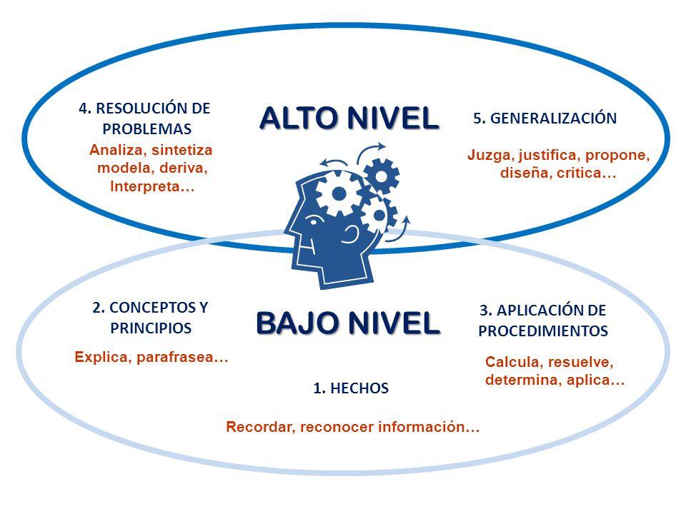 2. CONCEPTOS Y PRINCIPIOS 1. HECHOS 3. APLICACIÓN DE PROCEDIMIENTOS 4.
