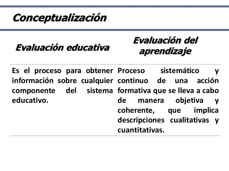Conceptualización Es el proceso para obtener información sobre cualquier componente del sistema educativo.