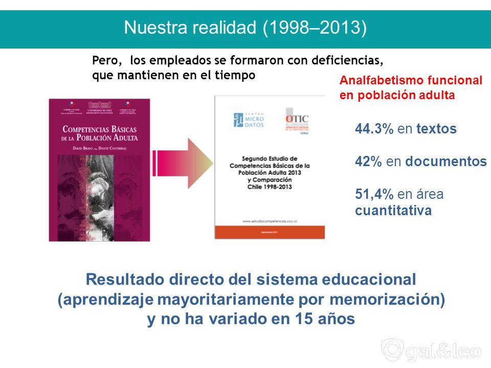Nuestra realidad (1998–2013) 44.3% en textos 42% en documentos 51,4% en área cuantitativa Resultado directo del sistema educacional (aprendizaje mayoritariamente por memorización) y no ha variado en 15 años Analfabetismo funcional en población adulta Pero, los empleados se formaron con deficiencias, que mantienen en el tiempo
