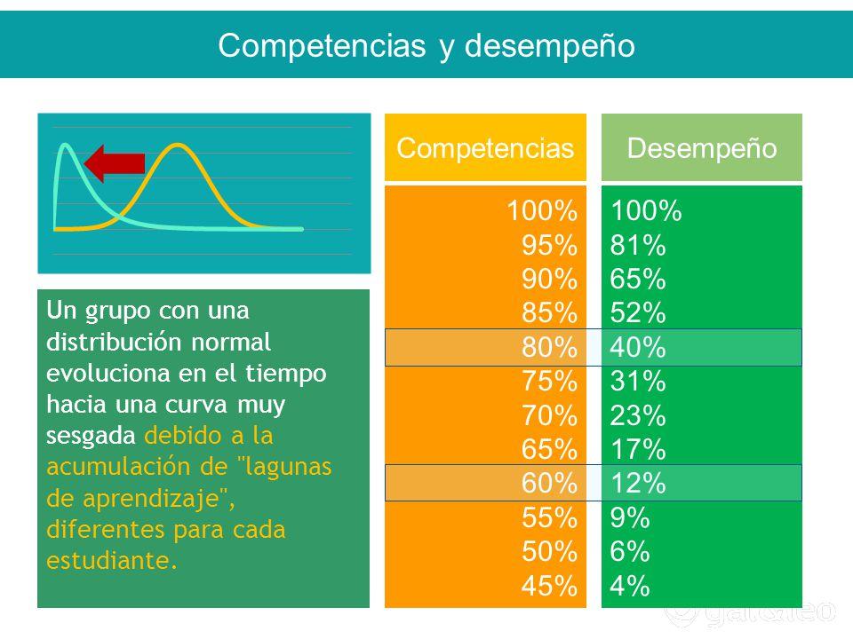 100% 95% 90% 85% 80% 75% 70% 65% 60% 55% 50% 45% 100% 81% 65% 52% 40% 31% 23% 17% 12% 9% 6% 4% CompetenciasDesempeño Un grupo con una distribución normal evoluciona en el tiempo hacia una curva muy sesgada debido a la acumulación de lagunas de aprendizaje , diferentes para cada estudiante.