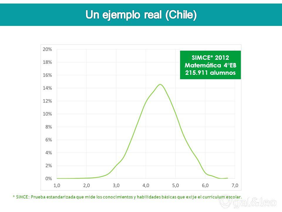 SIMCE* 2012 Matemática 4°EB 215.911 alumnos * SIMCE: Prueba estandarizada que mide los conocimientos y habilidades básicas que exije el currículum escolar.