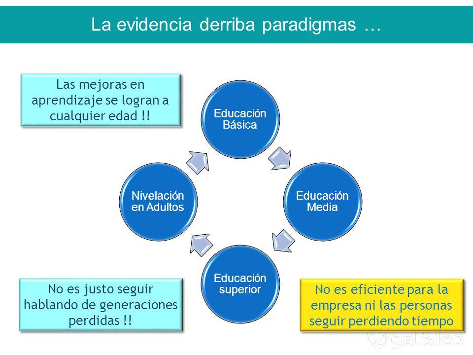 La evidencia derriba paradigmas … Educación Básica Educación Media Educación superior Nivelación en Adultos No es justo seguir hablando de generaciones perdidas !.