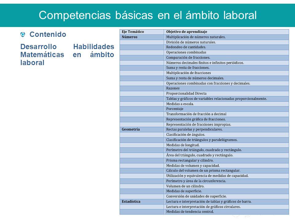Competencias básicas en el ámbito laboral Contenido Desarrollo Habilidades Matemáticas en ámbito laboral