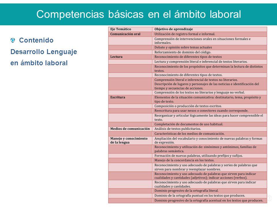 Competencias básicas en el ámbito laboral Contenido Desarrollo Lenguaje en ámbito laboral