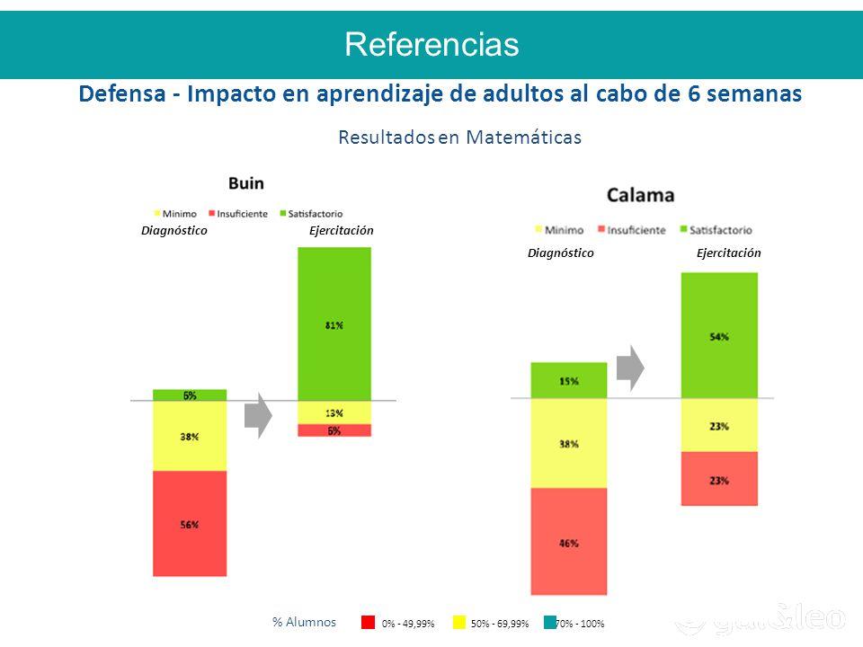 Defensa - Impacto en aprendizaje de adultos al cabo de 6 semanas Resultados en Matemáticas 0% - 49,99% 50% - 69,99% 70% - 100% % Alumnos DiagnósticoEjercitación DiagnósticoEjercitación