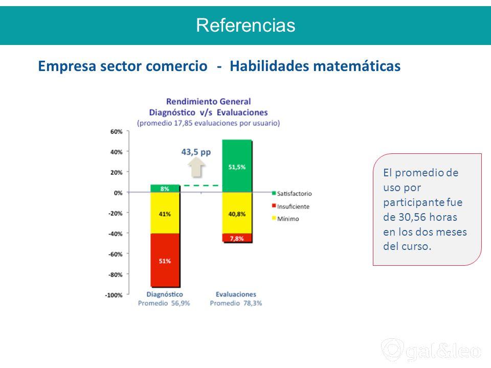 Referencias Empresa sector comercio - Habilidades matemáticas El promedio de uso por participante fue de 30,56 horas en los dos meses del curso.