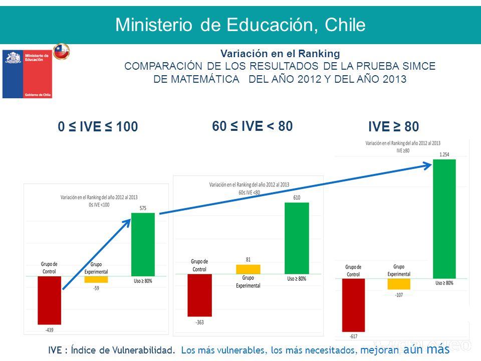 Ministerio de Educación, Chile 0 ≤ IVE ≤ 100IVE ≥ 80 60 ≤ IVE < 80 Variación en el Ranking COMPARACIÓN DE LOS RESULTADOS DE LA PRUEBA SIMCE DE MATEMÁTICA DEL AÑO 2012 Y DEL AÑO 2013 IVE : Índice de Vulnerabilidad.