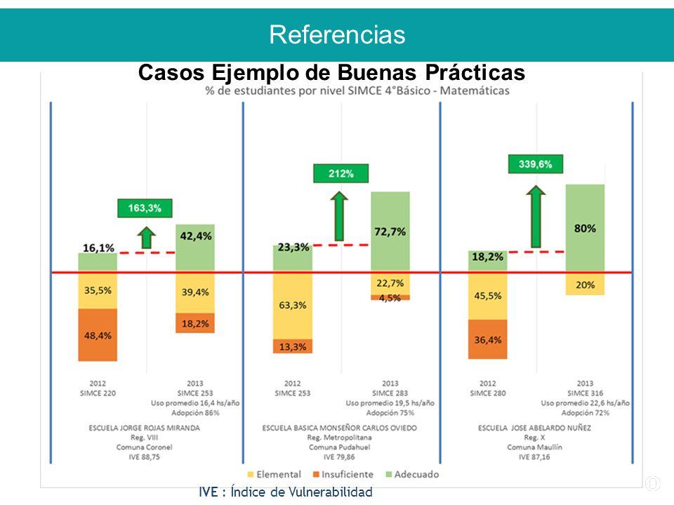 Referencias 35 IVE : Índice de Vulnerabilidad Casos Ejemplo de Buenas Prácticas