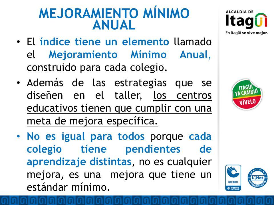 MEJORAMIENTO MÍNIMO ANUAL El índice tiene un elemento llamado el Mejoramiento Mínimo Anual, construido para cada colegio.