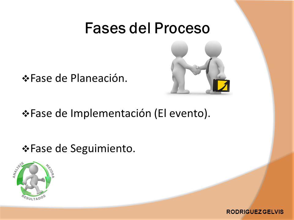 Fases del Proceso  Fase de Planeación.  Fase de Implementación (El evento).