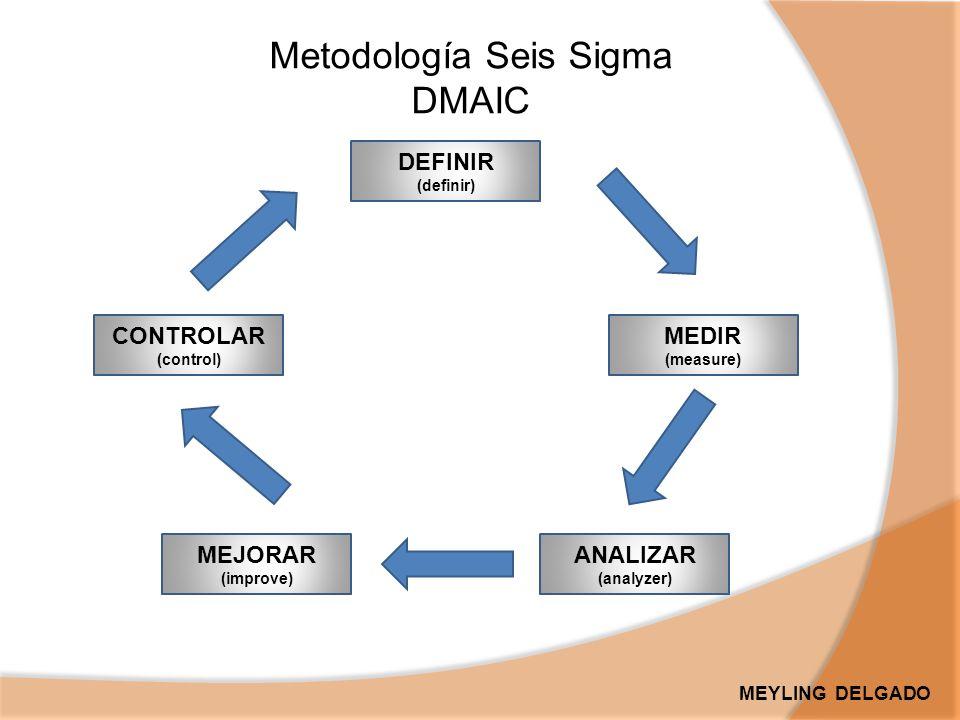 Metodología Seis Sigma DMAIC DEFINIR (definir) MEDIR (measure) ANALIZAR (analyzer) MEJORAR (improve) CONTROLAR (control) MEYLING DELGADO
