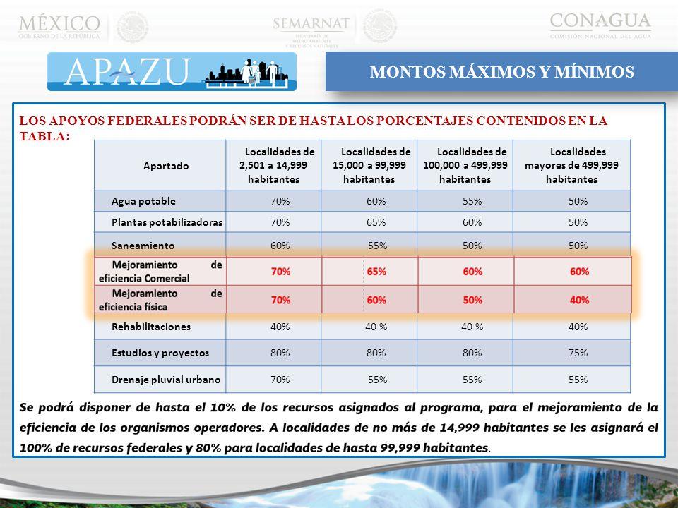 Apartado Localidades de 2,501 a 14,999 habitantes Localidades de 15,000 a 99,999 habitantes Localidades de 100,000 a 499,999 habitantes Localidades mayores de 499,999 habitantes Agua potable70%60%55%50% Plantas potabilizadoras70%65%60%50% Saneamiento60% 55%50% Mejoramiento de eficiencia Comercial 70%65%60% Mejoramiento de eficiencia física 70%60%50%40% Rehabilitaciones40% Estudios y proyectos80% 75% Drenaje pluvial urbano70% 55% LOS APOYOS FEDERALES PODRÁN SER DE HASTA LOS PORCENTAJES CONTENIDOS EN LA TABLA: MONTOS MÁXIMOS Y MÍNIMOS