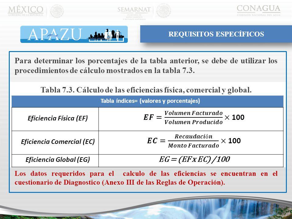 Para determinar los porcentajes de la tabla anterior, se debe de utilizar los procedimientos de cálculo mostrados en la tabla 7.3.