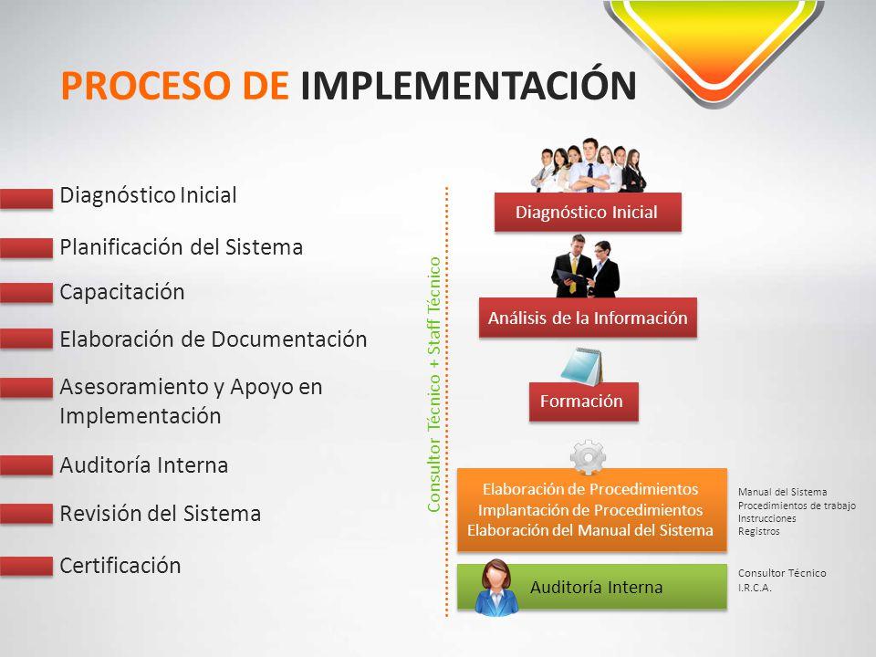 PROCESO DE IMPLEMENTACIÓN Diagnóstico Inicial Análisis de la Información Formación Planificación del Sistema Capacitación Elaboración de Documentación
