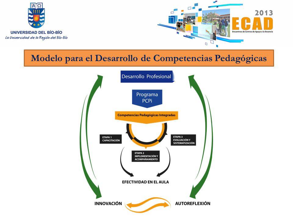 Modelo para el Desarrollo de Competencias Pedagógicas