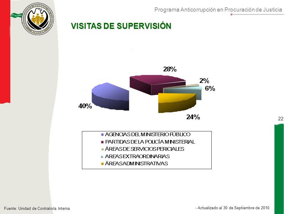 Programa Anticorrupción en Procuración de Justicia 22 - Actualizado al 30 de Septiembre de 2010.