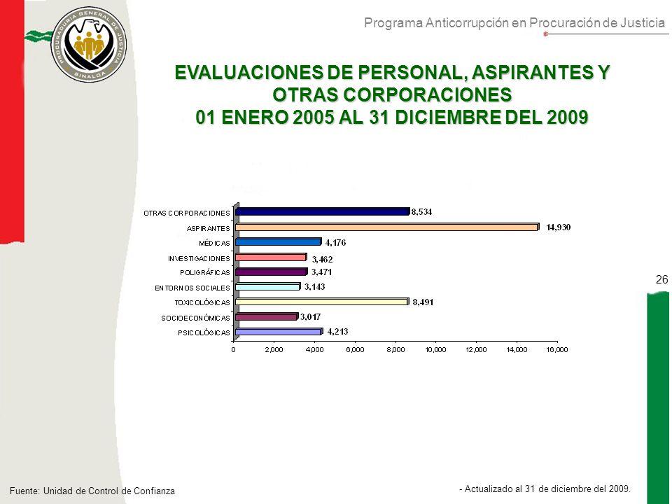 Programa Anticorrupción en Procuración de Justicia 26 - Actualizado al 30 de Septiembre de 2010.