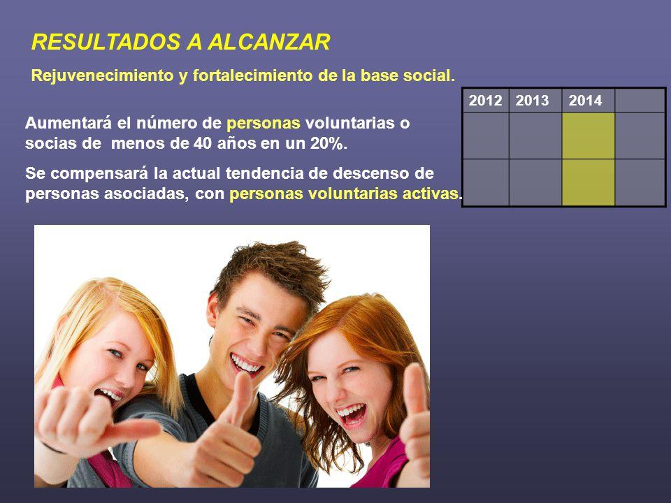 RESULTADOS A ALCANZAR Rejuvenecimiento y fortalecimiento de la base social.