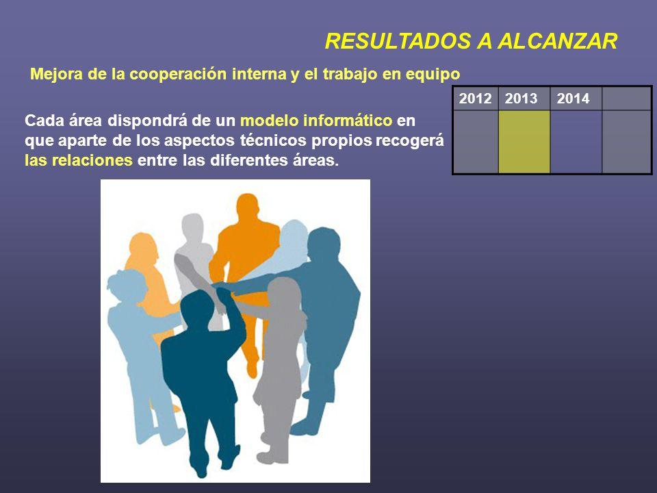 RESULTADOS A ALCANZAR Mejora de la cooperación interna y el trabajo en equipo 201220132014 Cada área dispondrá de un modelo informático en que aparte de los aspectos técnicos propios recogerá las relaciones entre las diferentes áreas.