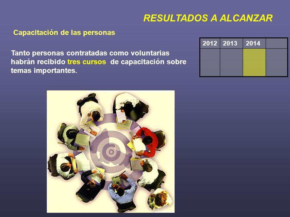 RESULTADOS A ALCANZAR Capacitación de las personas 201220132014 Tanto personas contratadas como voluntarias habrán recibido tres cursos de capacitación sobre temas importantes.