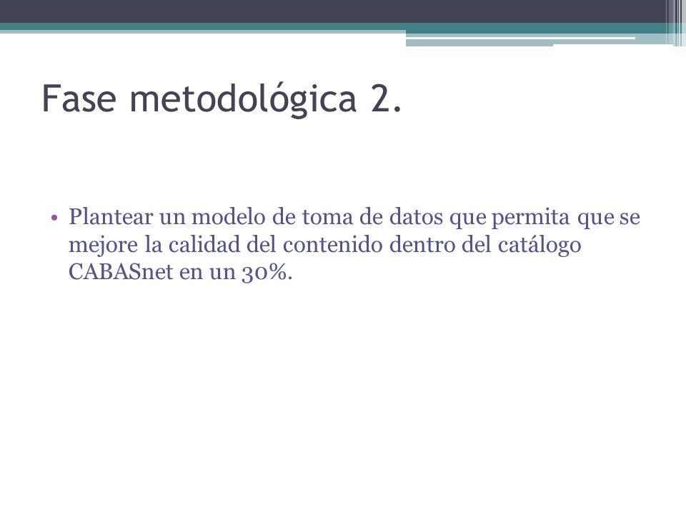 Fase metodológica 2.