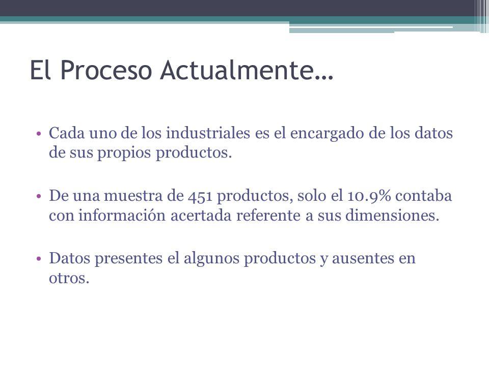 El Proceso Actualmente… Cada uno de los industriales es el encargado de los datos de sus propios productos.