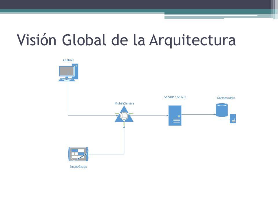 Visión Global de la Arquitectura