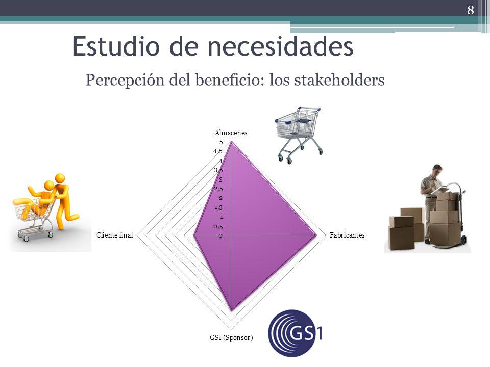 Percepción del beneficio: los stakeholders 8 Estudio de necesidades