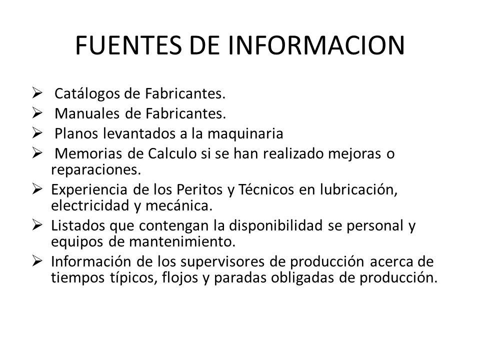 FUENTES DE INFORMACION  Catálogos de Fabricantes.