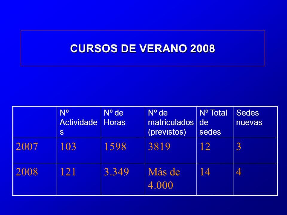 CURSOS DE VERANO 2008 Nº Actividade s Nº de Horas Nº de matriculados (previstos) Nº Total de sedes Sedes nuevas 200710315983819123 20081213.349Más de 4.000 144