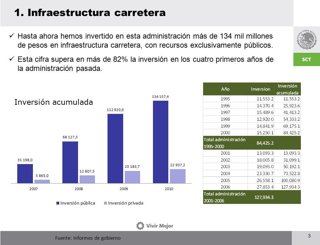 3 Inversión acumulada Fuente: Informes de gobierno Hasta ahora hemos invertido en esta administración más de 134 mil millones de pesos en infraestructura carretera, con recursos exclusivamente públicos.