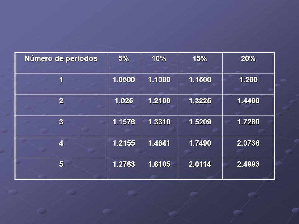 Número de periodos 5%10%15%20% 11.05001.10001.15001.200 21.0251.21001.32251.4400 31.15761.33101.52091.7280 41.21551.46411.74902.0736 51.27631.61052.01142.4883