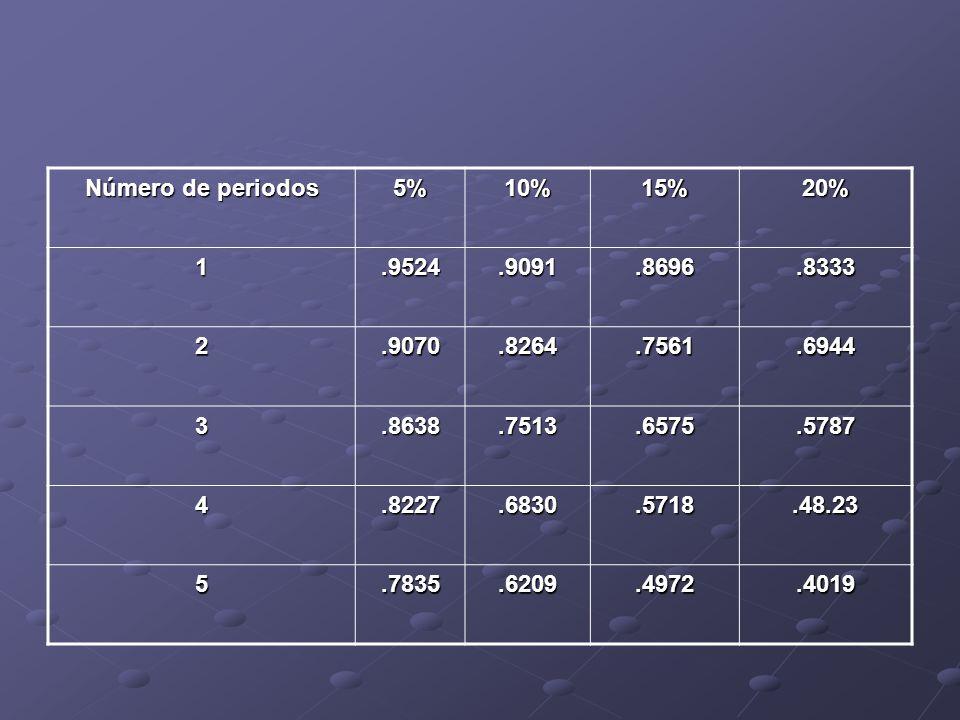 Número de periodos 5%10%15%20% 1.9524.9091.8696.8333 2.9070.8264.7561.6944 3.8638.7513.6575.5787 4.8227.6830.5718.48.23 5.7835.6209.4972.4019