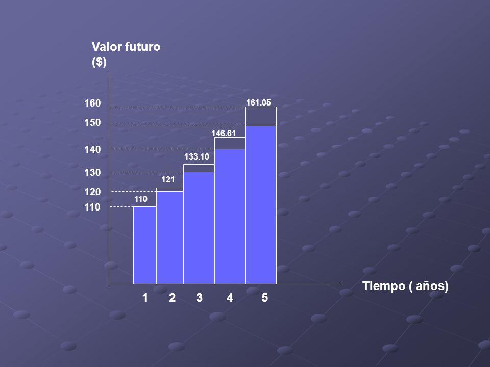 12345 110 120 130 140 150 110 121 133.10 146.61 160 161.05 Tiempo ( años) Valor futuro ($)
