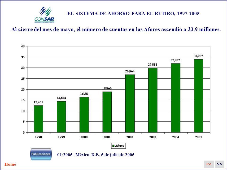 EL SISTEMA DE AHORRO PARA EL RETIRO, 1997-2005 Al cierre del mes de mayo, el número de cuentas en las Afores ascendió a 33.9 millones.