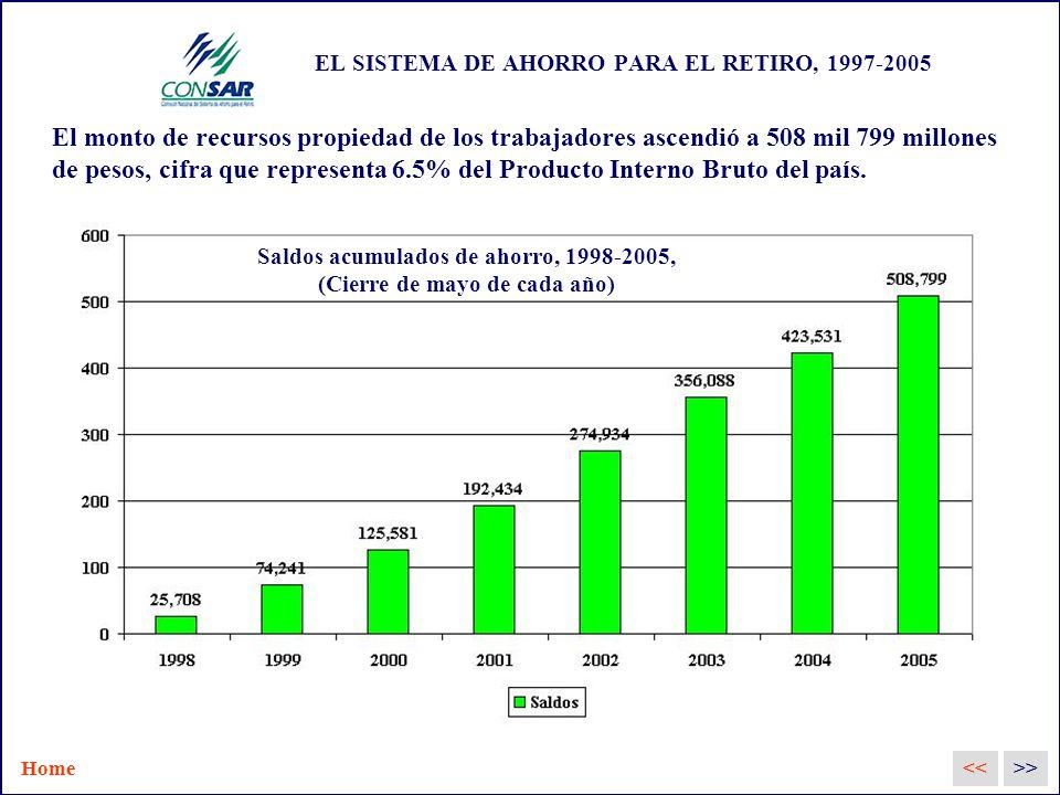 EL SISTEMA DE AHORRO PARA EL RETIRO, 1997-2005 El monto de recursos propiedad de los trabajadores ascendió a 508 mil 799 millones de pesos, cifra que representa 6.5% del Producto Interno Bruto del país.