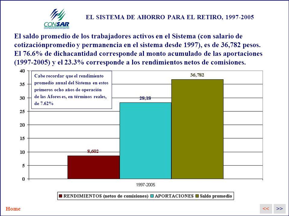EL SISTEMA DE AHORRO PARA EL RETIRO, 1997-2005 El saldo promedio de los trabajadores activos en el Sistema (con salario de cotizaciónpromedio y permanencia en el sistema desde 1997), es de 36,782 pesos.
