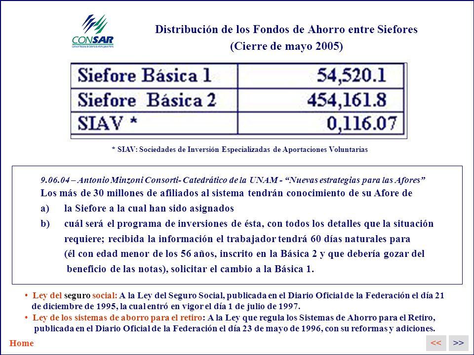 Distribución de los Fondos de Ahorro entre Siefores (Cierre de mayo 2005) * SIAV: Sociedades de Inversión Especializadas de Aportaciones Voluntarias 9.06.04 – Antonio Minzoni Consorti- Catedrático de la UNAM - Nuevas estrategias para las Afores Los más de 30 millones de afiliados al sistema tendrán conocimiento de su Afore de a)la Siefore a la cual han sido asignados b)cuál será el programa de inversiones de ésta, con todos los detalles que la situación requiere; recibida la información el trabajador tendrá 60 días naturales para (él con edad menor de los 56 años, inscrito en la Básica 2 y que debería gozar del beneficio de las notas), solicitar el cambio a la Básica 1.
